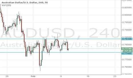 AUDUSD: Short AUD/USD