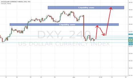 DXY: USDX Forecast