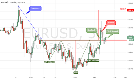 EURUSD: Inverted Head & Shoulders