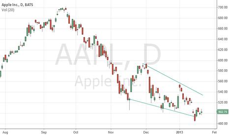 AAPL: aapl long trade