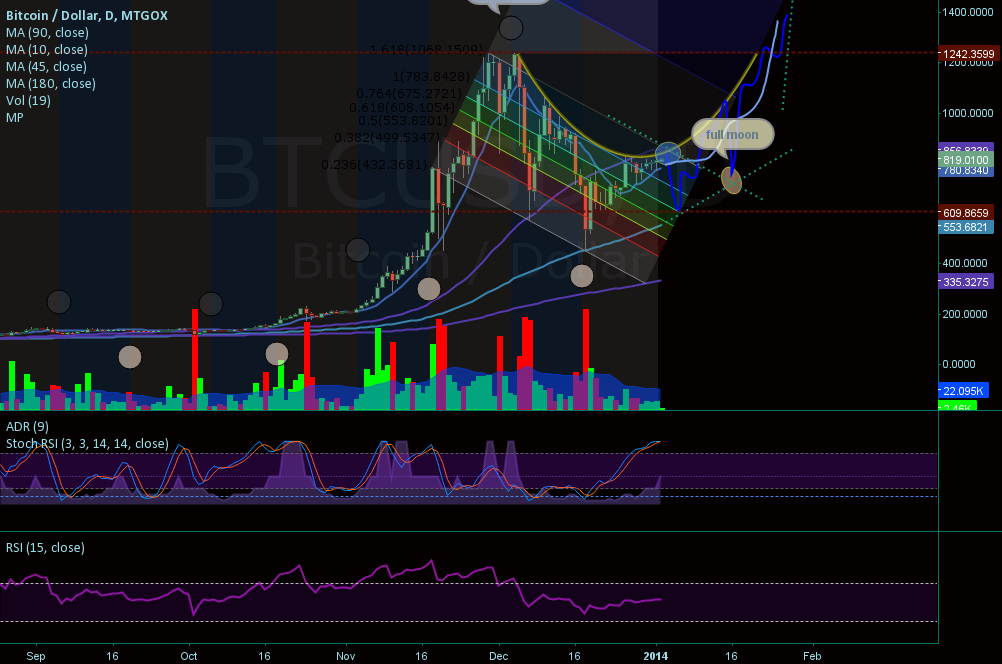 "BTCUSD:Gox fib channel ""To the Moon"""
