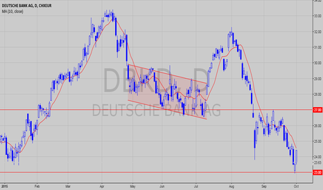 DBKD: Deutsche Bank - YTD low