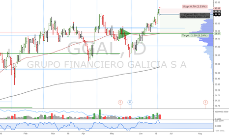 GGAL: GGAL: Perfect short setup in the making