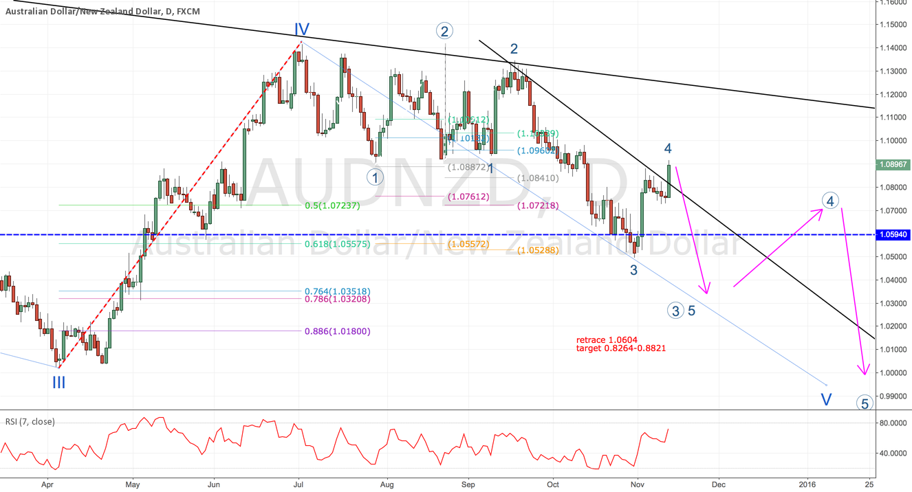 AUD/NZD is still in big cycle complex wave 4