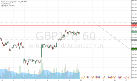 GBPJPY: gbpjpy h1 short from extended alt bat and m15 rsi projection