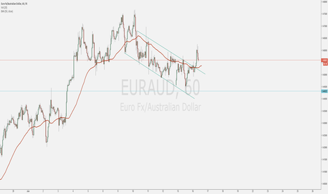 EURAUD: EURAUD Channel breakout