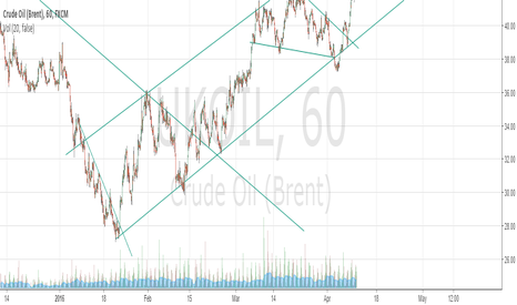 UKOIL: Big channel, may it hold if meeting goes good