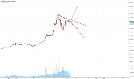 ETHUSD: Will it Break Upward?
