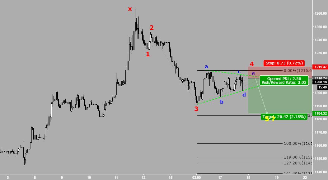 GOLD - Short term sell