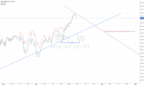 SPY: DOW AND NASDAQ FOLLOW S&P DOWN