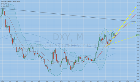 DXY: regaining trend lines