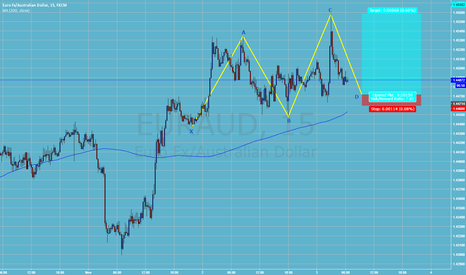 EURAUD: Long Eur/AUD Bullish One2One 15min