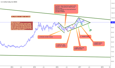 DXY: DXY IN SHORT MOOD