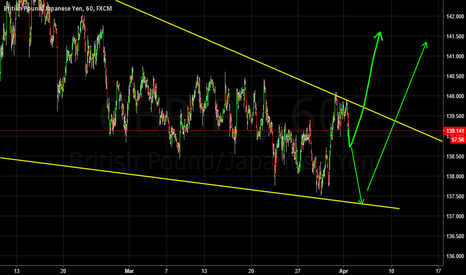 GBPJPY: Pound Yen Forecast 1H