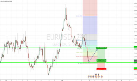EURUSD: Possible EUR/USD LONG