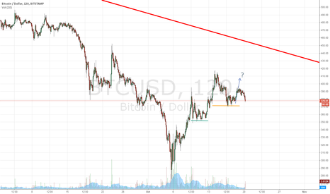 BTCUSD: BTCUSD repeating the pattern from 10/9 to 10/12