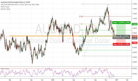 AUDCAD: FIBO + Structure = Buy?