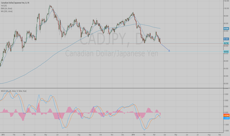 CADJPY: Sell under 90,75