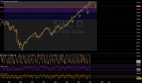 SPX: These are KEY levels in an over extended market $2138
