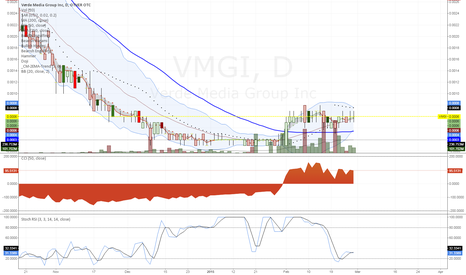 VMGI: $VMGI Daily Chart Bottom Reversal