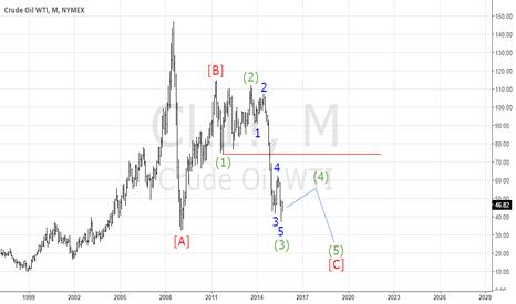 CL1!: Нефть WTI рост в рамках четвертой волны