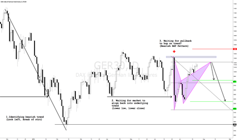 GER30: GERMAN DAX SHORT NEXT WEEK! HIGH RISK/REWARD