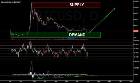 BTCUSD: BTCUSD -- BTC Rocket Getting Ready For Launch
