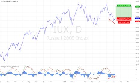 IUX: MACD  divergence