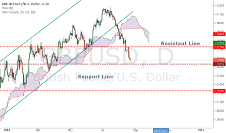 GBPUSD: support/resistant Line