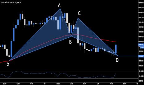 EURUSD: EUR.USD - @ Market
