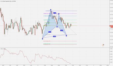 USDJPY: Bullish Advanced Bat pattern