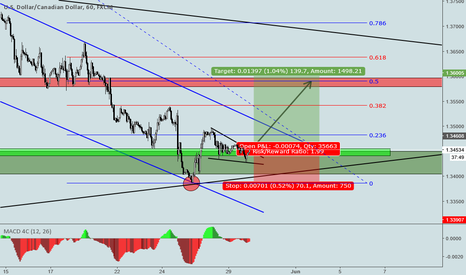 USDCAD: LONG TRADE ON USDCAD H1