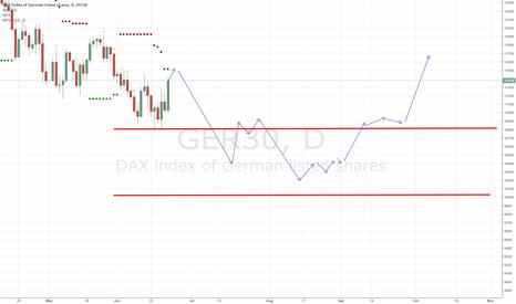 GER30: $DAX prediction