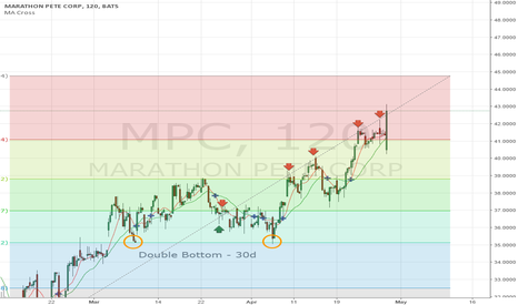 MPC: Buy or Sell MPC Earnings Rally?
