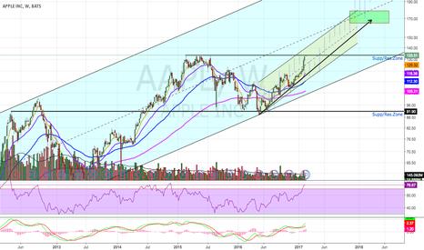 AAPL: Buy The Pullbacks