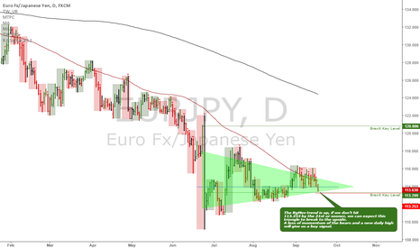 EURJPY: EURJPY: Interesting triangle spotted