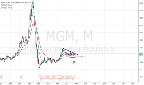 MGM: Mgm Resort Bearish Volume Coming Inn