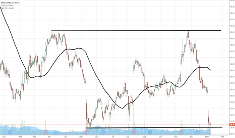 M: $M selling way overdone here