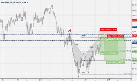 NZDUSD: Nzd-Usd Weekly Bat Pattern