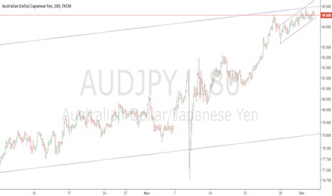 AUDJPY: Why you should prepare yourself to sell AUDJPY?