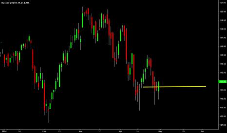 IWM: iwm - buy signal - short term