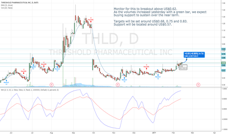 THLD: Potential continuation of the recent breakout