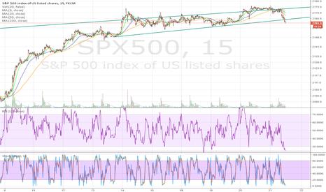 SPX500: SPX uptrend is broken on 15 minutes chart