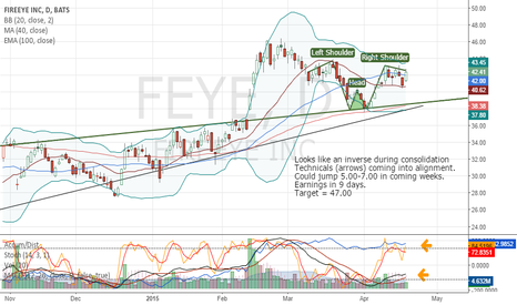 FEYE: #FireEye consolidating with reversal pattern