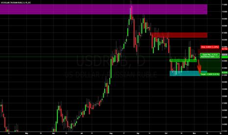 USDRUB: Short USDRUB 03.11.15.