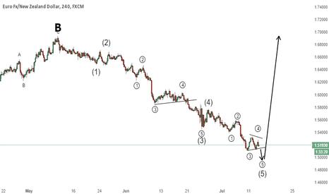 EURNZD: EUR/NZD - Kiwi weakness around the corner