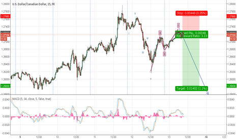 USDCAD: ABC Correction?