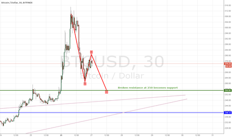 BTCUSD: -short term- BITCOIN price about to take another plunge