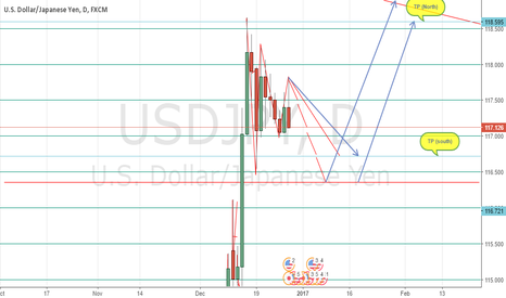 USDJPY: UJ More South After Kerry Speech  & North Right After 116  Zone