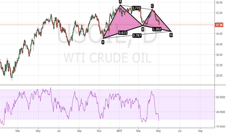 USOIL: US OIL Gartley Continuation